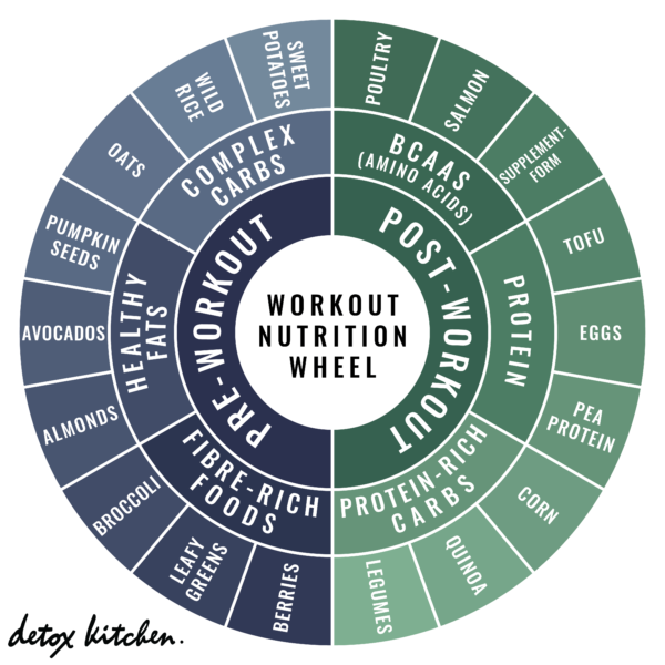 Bodyism's Guide to Workout Nutrition