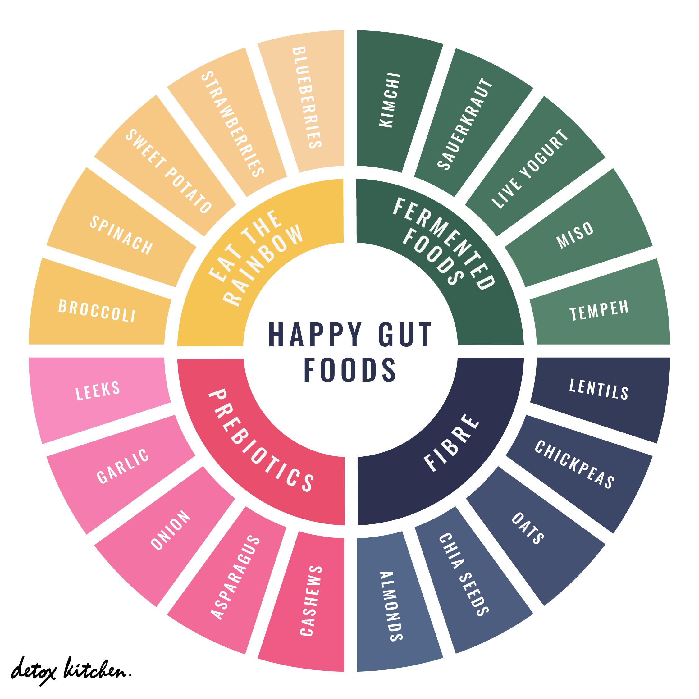 Eve Kalinik on what to eat for a happy healthy gut